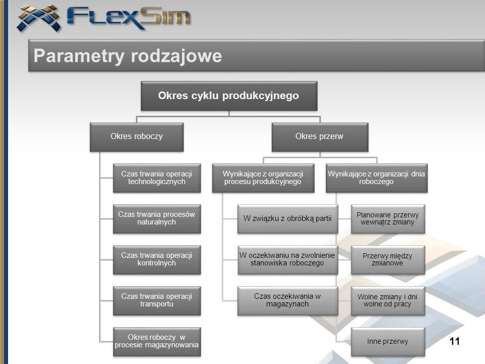 11 Parametry rodzajowe Okres cyklu produkcyjnego Okres roboczy Czas trwania operacji technologicznych Czas trwania procesów naturalnych Czas trwania o