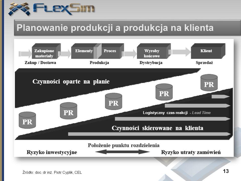 Planowanie produkcji a produkcja na klienta 13 Źródło: doc. dr inż. Piotr Cyplik, CEL