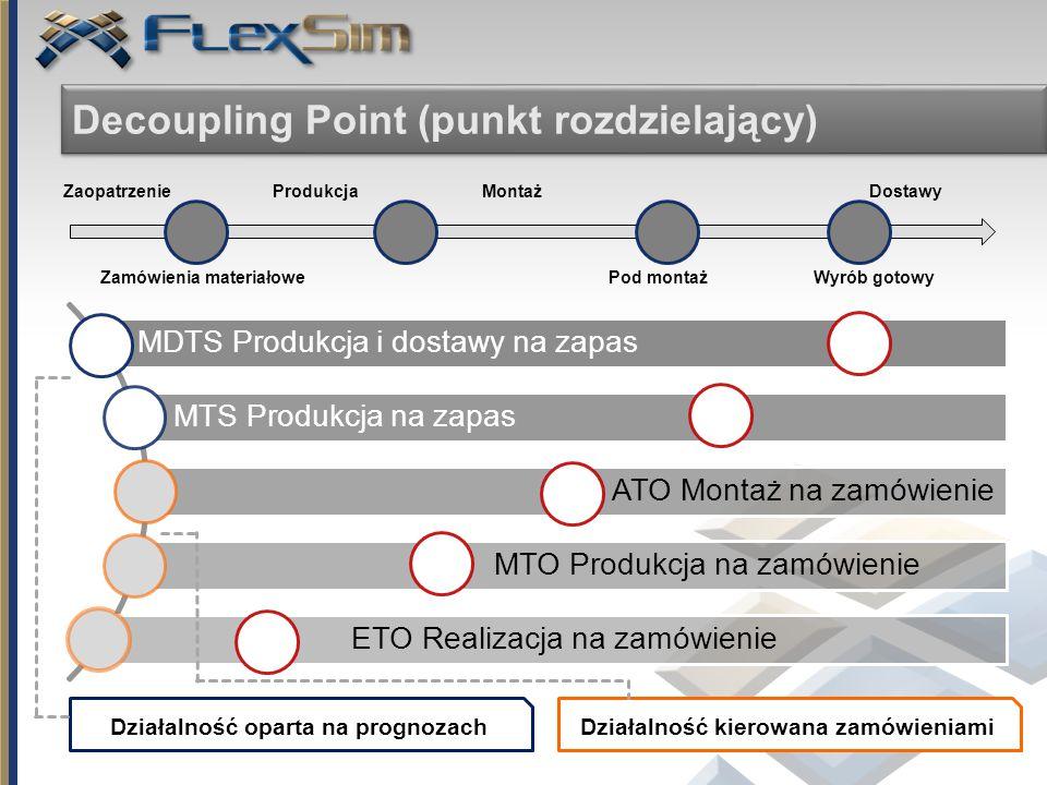 14 Decoupling Point (punkt rozdzielający) MDTS Produkcja i dostawy na zapas MTS Produkcja na zapas ATO Montaż na zamówienie MTO Produkcja na zamówieni
