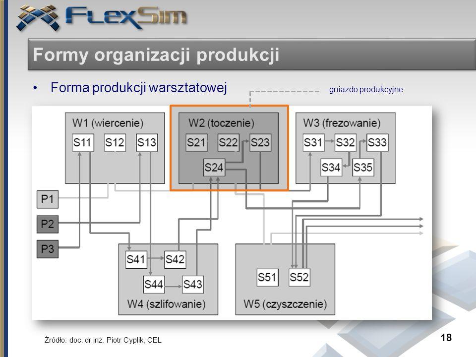 Formy organizacji produkcji Forma produkcji warsztatowej gniazdo produkcyjne 18 Źródło: doc. dr inż. Piotr Cyplik, CEL