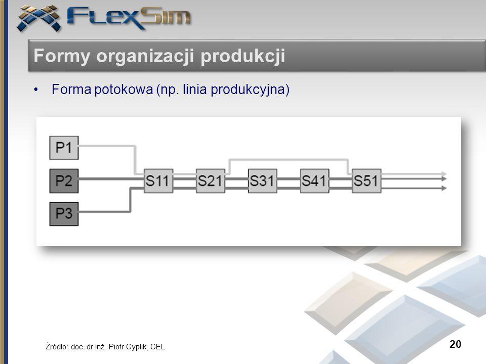 Formy organizacji produkcji Forma potokowa (np. linia produkcyjna) 20 Źródło: doc. dr inż. Piotr Cyplik, CEL