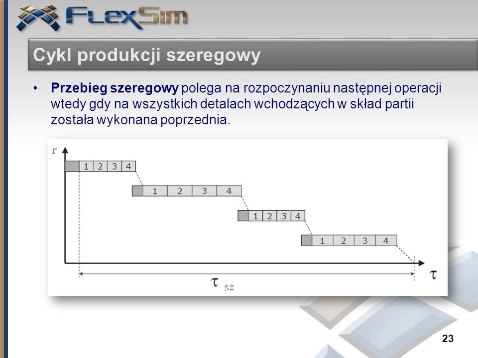 Cykl produkcji szeregowy Przebieg szeregowy polega na rozpoczynaniu następnej operacji wtedy gdy na wszystkich detalach wchodzących w skład partii zos