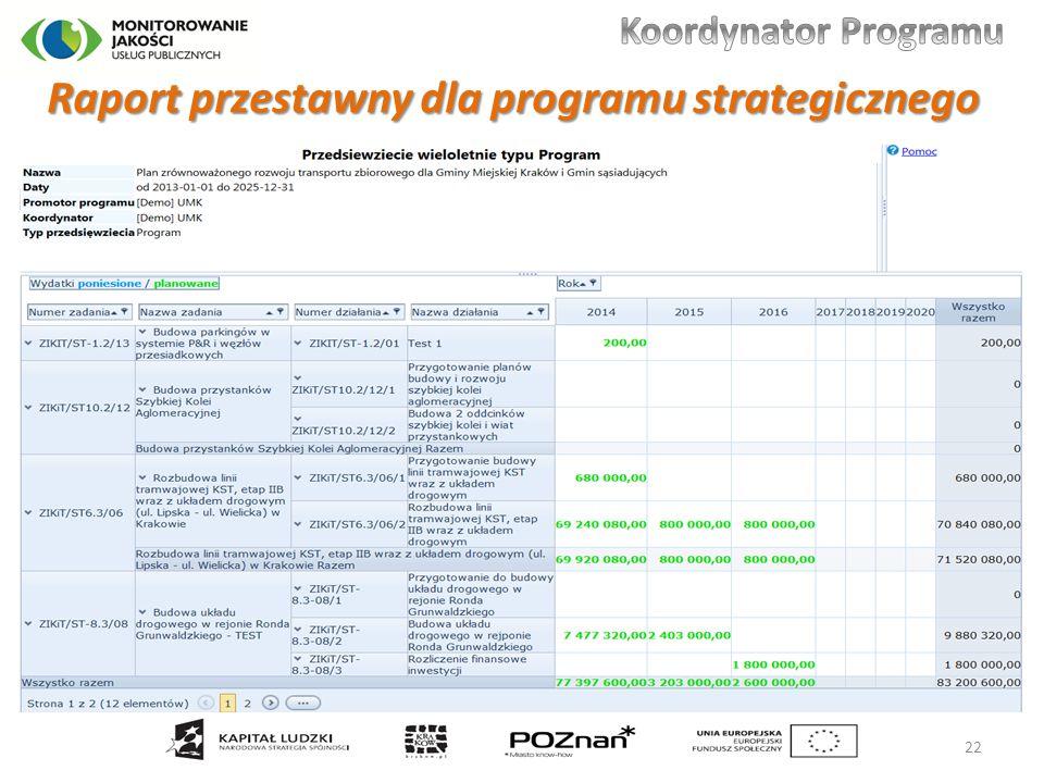 Raport przestawny dla programu strategicznego 22