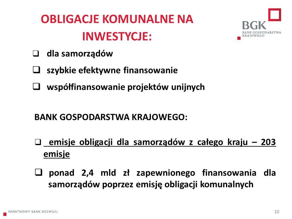 204/204/204 218/32/56 118/126/132 183/32/51 227/30/54 OBLIGACJE KOMUNALNE NA INWESTYCJE: 10  dla samorządów  szybkie efektywne finansowanie  współfinansowanie projektów unijnych BANK GOSPODARSTWA KRAJOWEGO:  emisje obligacji dla samorządów z całego kraju – 203 emisje  ponad 2,4 mld zł zapewnionego finansowania dla samorządów poprzez emisję obligacji komunalnych