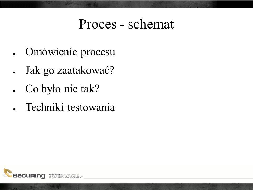 Proces - schemat ● Omówienie procesu ● Jak go zaatakować ● Co było nie tak ● Techniki testowania