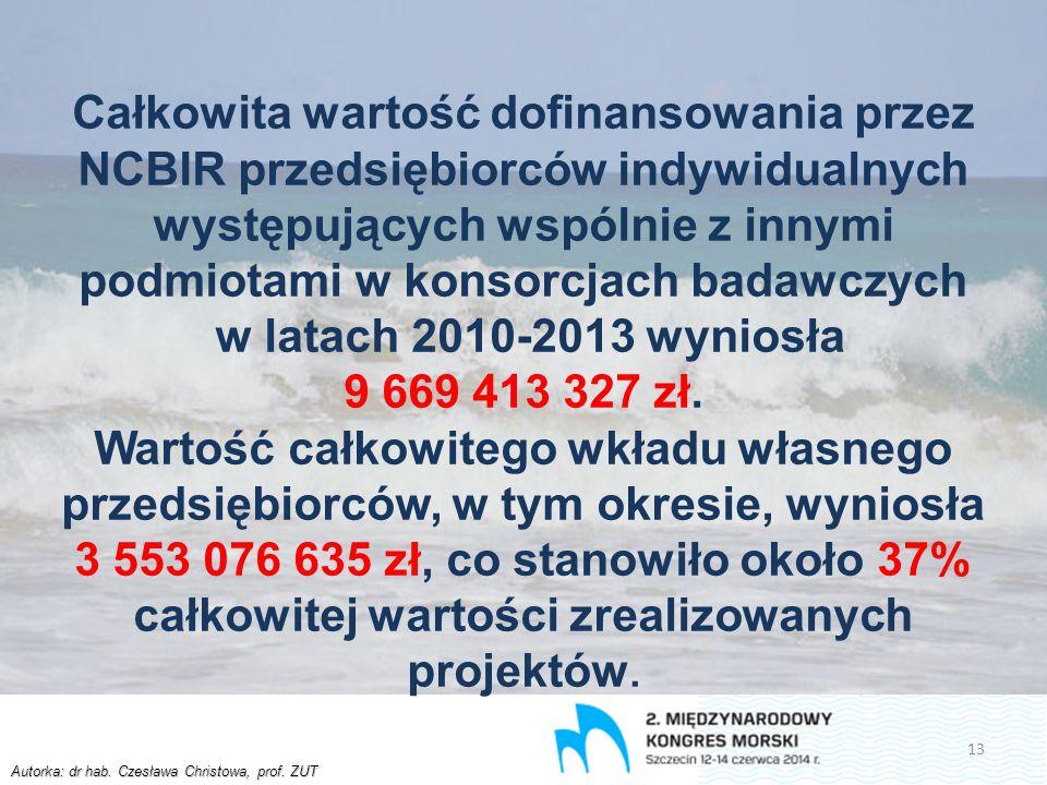 Autorka: dr hab. Czesława Christowa, prof. ZUT Całkowita wartość dofinansowania przez NCBIR przedsiębiorców indywidualnych występujących wspólnie z in