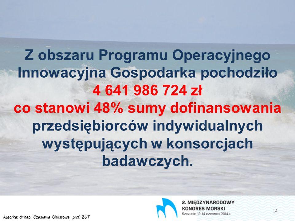 Autorka: dr hab. Czesława Christowa, prof. ZUT Z obszaru Programu Operacyjnego Innowacyjna Gospodarka pochodziło 4 641 986 724 zł co stanowi 48% sumy