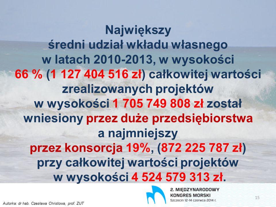 Autorka: dr hab. Czesława Christowa, prof. ZUT Największy średni udział wkładu własnego w latach 2010-2013, w wysokości 66 % (1 127 404 516 zł) całkow