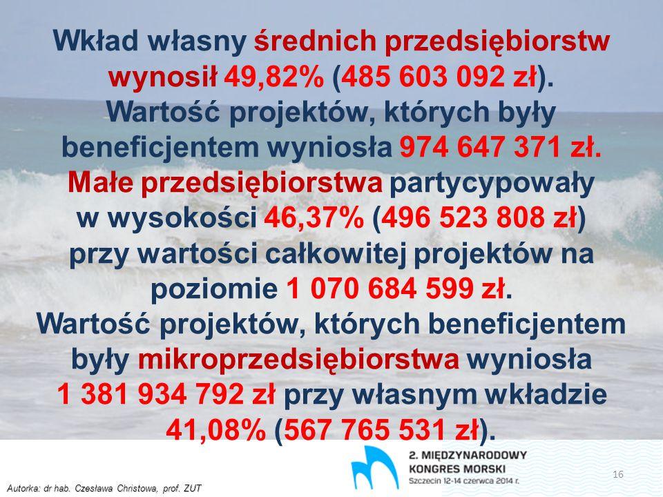 Autorka: dr hab. Czesława Christowa, prof. ZUT Wkład własny średnich przedsiębiorstw wynosił 49,82% (485 603 092 zł). Wartość projektów, których były