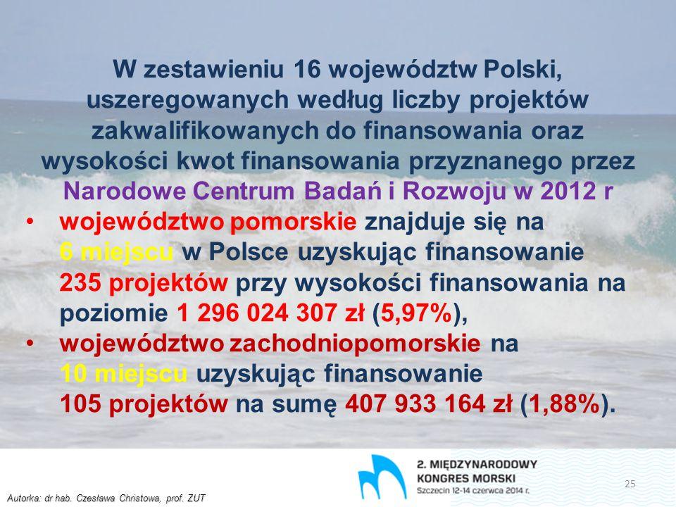 Autorka: dr hab. Czesława Christowa, prof. ZUT W zestawieniu 16 województw Polski, uszeregowanych według liczby projektów zakwalifikowanych do finanso