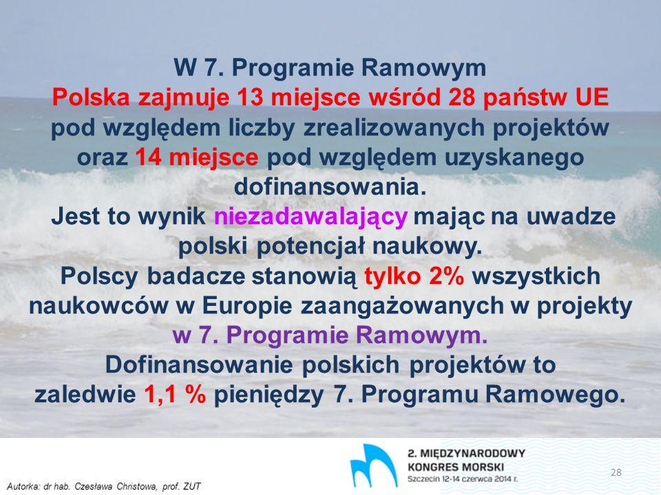 Autorka: dr hab. Czesława Christowa, prof. ZUT W 7. Programie Ramowym Polska zajmuje 13 miejsce wśród 28 państw UE pod względem liczby zrealizowanych