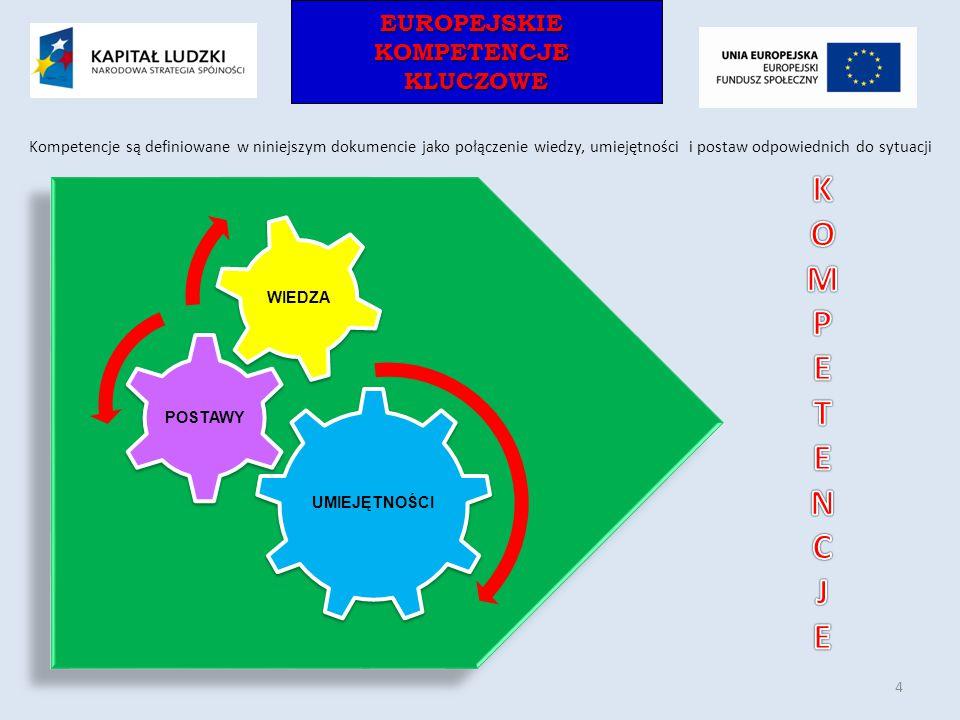 EUROPEJSKIEKOMPETENCJEKLUCZOWEEUROPEJSKIEKOMPETENCJEKLUCZOWE UMIEJĘTNOŚCI POSTAWY WIEDZA Kompetencje są definiowane w niniejszym dokumencie jako połąc