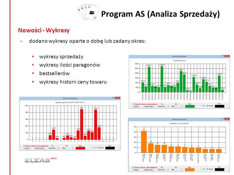Program AS (Analiza Sprzedaży) Nowości - Wykresy -dodano wykresy oparte o dobę lub zadany okres: wykresy sprzedaży wykresy ilości paragonów bestseller