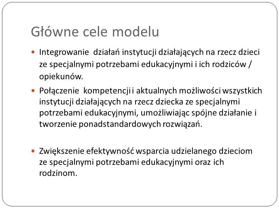 Obszary wsparcia w ramach zaproponowanego modelu
