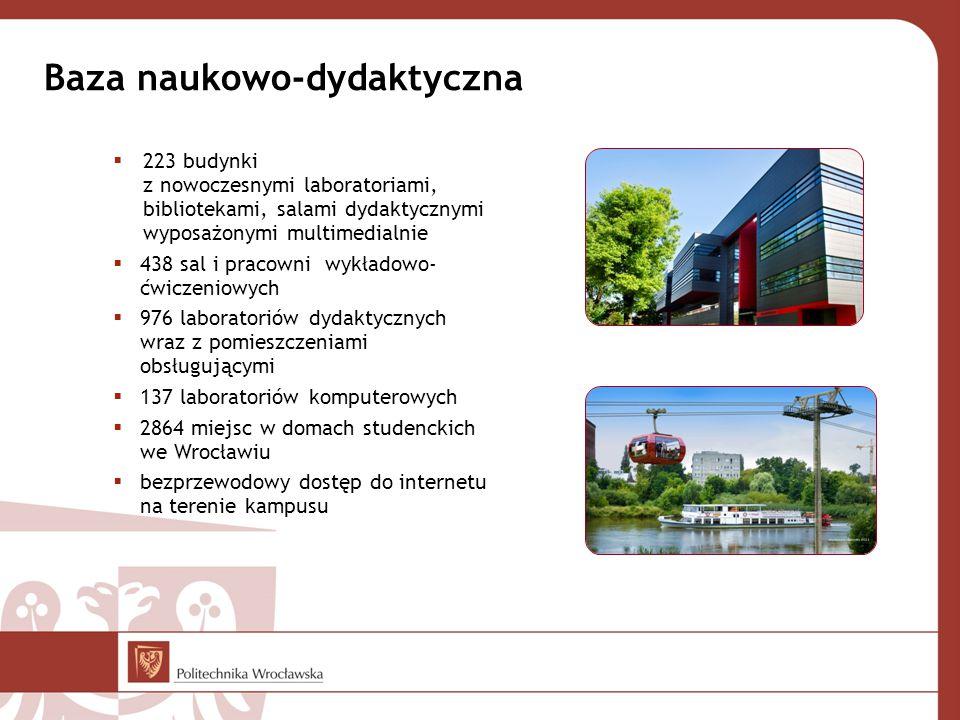Baza naukowo-dydaktyczna  223 budynki z nowoczesnymi laboratoriami, bibliotekami, salami dydaktycznymi wyposażonymi multimedialnie  438 sal i pracowni wykładowo- ćwiczeniowych  976 laboratoriów dydaktycznych wraz z pomieszczeniami obsługującymi  137 laboratoriów komputerowych  2864 miejsc w domach studenckich we Wrocławiu  bezprzewodowy dostęp do internetu na terenie kampusu