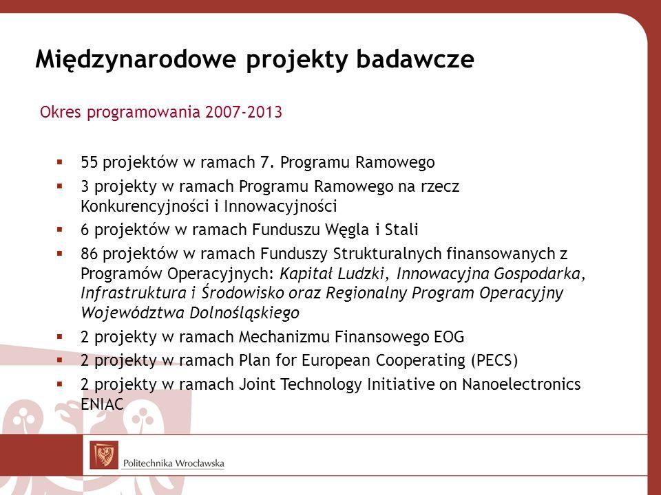 Międzynarodowe projekty badawcze  55 projektów w ramach 7. Programu Ramowego  3 projekty w ramach Programu Ramowego na rzecz Konkurencyjności i Inno