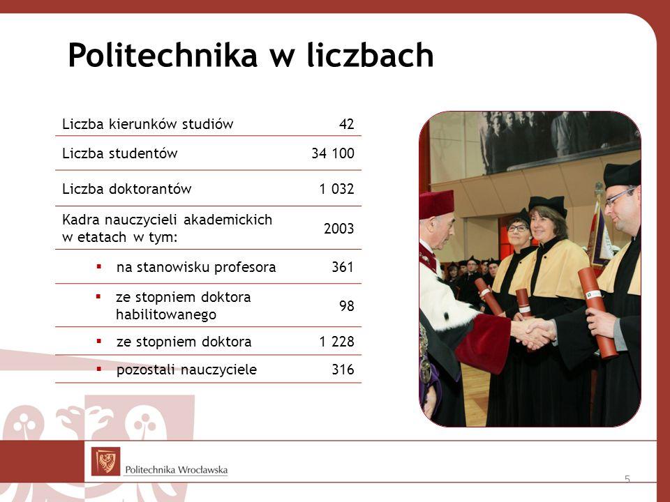 Liczba kierunków studiów 42 Liczba studentów34 100 Liczba doktorantów 1 032 Kadra nauczycieli akademickich w etatach w tym: 2003  na stanowisku profesora 361  ze stopniem doktora habilitowanego 98  ze stopniem doktora 1 228  pozostali nauczyciele316 Politechnika w liczbach 5