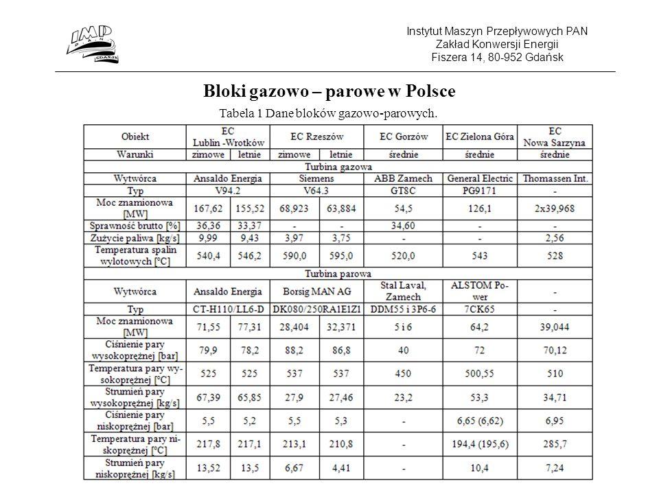 Instytut Maszyn Przepływowych PAN Zakład Konwersji Energii Fiszera 14, 80-952 Gdańsk Bloki gazowo – parowe w Polsce Tabela 1 Dane bloków gazowo-parowych.