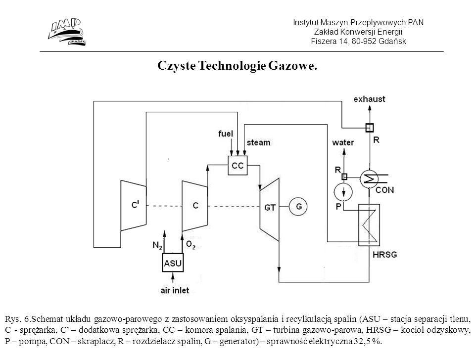 Instytut Maszyn Przepływowych PAN Zakład Konwersji Energii Fiszera 14, 80-952 Gdańsk Czyste Technologie Gazowe.