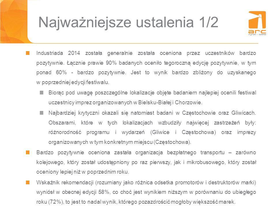Płeć i wiek Lokalizacja PŁEĆWIEK KobietyMężczyźni20-24 lata25-34 lata35-44 lata 45 lat i więcej Bielsko-Biała, n=3272%28%19%31%16%34% Bytom, n=5052%48%26%28%20%26% Chorzów, n=5050% 26%38%20%16% Częstochowa, n=4255%45%29%21%38%12% Gliwice, n=5366%34%11%28%19%42% Katowice, n=10266%34%9%30%37%24% Łaziska Górne, n=3037%63%10%27%40%23% Rybnik, n=3053%47%10%23%43%23% Siemianowice Śląskie, n=56 46%54%14%41%27%18% Tarnowskie Góry, n=3050% 10%40%33%17% Tychy, n=3040%60%43%30%10%17% Zabrze, n=10064%36%17%37%28%18% EDYCJA 2014, N=60557%43%18%32%28%22%