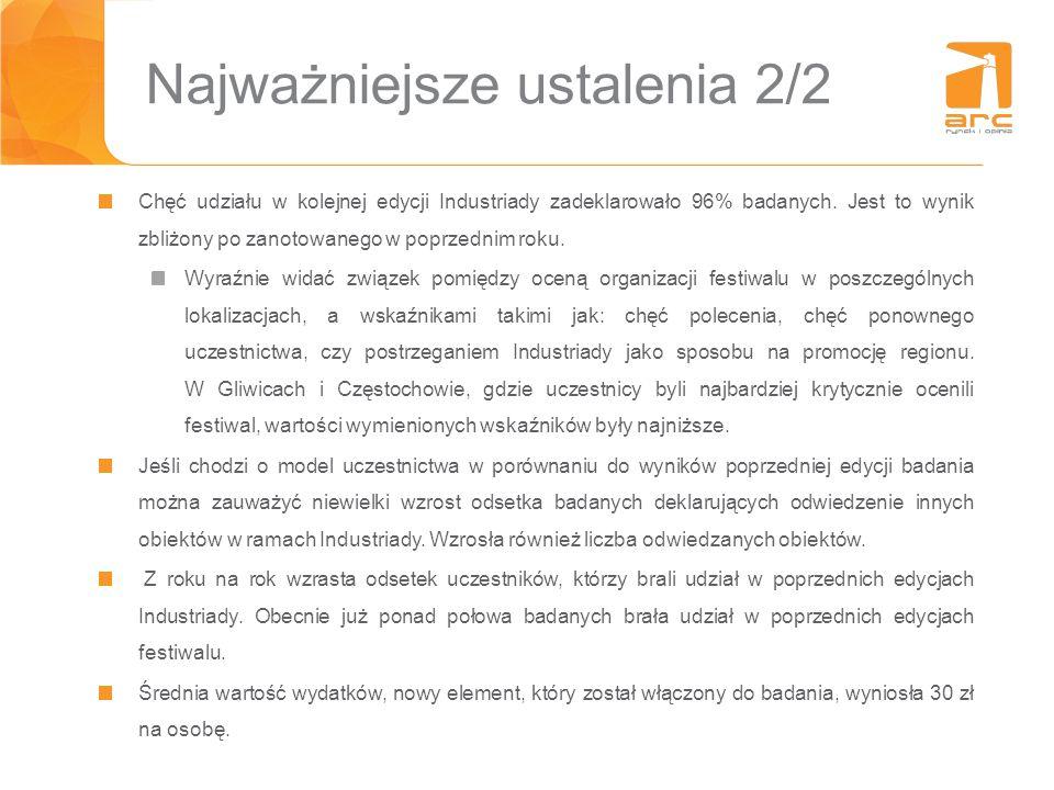Wykształcenie i posiadanie dzieci Lokalizacja WYKSZTAŁCENIEPOSIADANIE DZIECI Podstawowe Średnie i policealne Wyższe Posiada dzieci Nie posiada dzieci Bielsko-Biała, n=320%34%66%31%69% Bytom, n=5020%40% 36%64% Chorzów, n=5010%52%38%34%66% Częstochowa, n=422%50%48% 53% Gliwice, n=5330%55%15%30%70% Katowice, n=1025%21%74%51%49% Łaziska Górne, n=3020%27%53%63%37% Rybnik, n=3023%33%43%72%28% Siemianowice Śląskie, n=5616%46%38%42%59% Tarnowskie Góry, n=3020%50%30%63%37% Tychy, n=3013%70%17% 83% Zabrze, n=10021%51%28%60%40% EDYCJA 2014, N=60515%43%42%46%54%