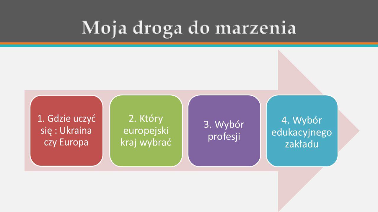 2. Który europejski kraj wybrać 3. Wybór profesji 4. Wybór edukacyjnego zakładu
