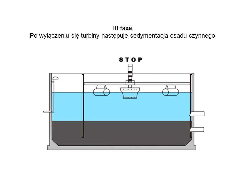 III faza Po wyłączeniu się turbiny następuje sedymentacja osadu czynnego