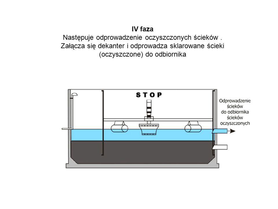 IV faza Następuje odprowadzenie oczyszczonych ścieków. Załącza się dekanter i odprowadza sklarowane ścieki (oczyszczone) do odbiornika