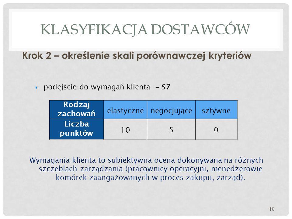 KLASYFIKACJA DOSTAWCÓW Krok 2 – określenie skali porównawczej kryteriów 10  podejście do wymagań klienta - S7 Rodzaj zachowań elastycznenegocjującesztywne Liczba punktów 10 50 Wymagania klienta to subiektywna ocena dokonywana na różnych szczeblach zarządzania (pracownicy operacyjni, menedżerowie komórek zaangażowanych w proces zakupu, zarząd).