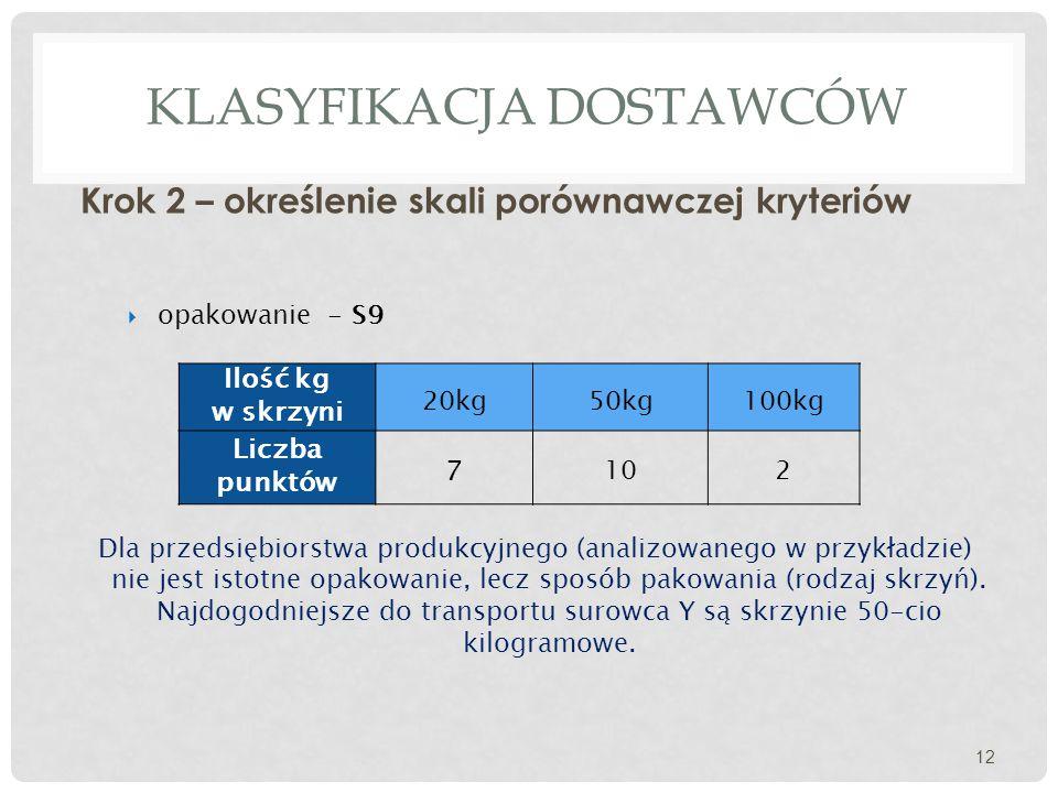 KLASYFIKACJA DOSTAWCÓW Krok 2 – określenie skali porównawczej kryteriów 12  opakowanie - S9 Ilość kg w skrzyni 20kg50kg100kg Liczba punktów 7 102 Dla przedsiębiorstwa produkcyjnego (analizowanego w przykładzie) nie jest istotne opakowanie, lecz sposób pakowania (rodzaj skrzyń).