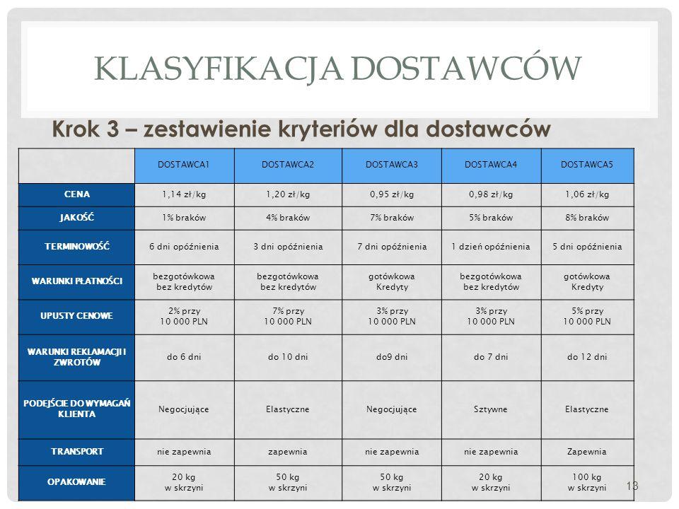 KLASYFIKACJA DOSTAWCÓW Krok 3 – zestawienie kryteriów dla dostawców 13 DOSTAWCA1DOSTAWCA2DOSTAWCA3DOSTAWCA4DOSTAWCA5 CENA1,14 zł/kg1,20 zł/kg0,95 zł/k