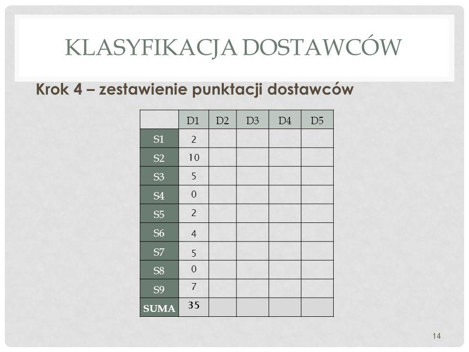 KLASYFIKACJA DOSTAWCÓW Krok 4 – zestawienie punktacji dostawców 14 D1D2D3D4D5 S1 S2 S3 S4 S5 S6 S7 S8 S9 SUMA 2 10 5 0 2 4 5 0 7 35