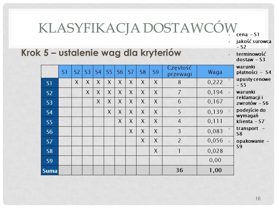 KLASYFIKACJA DOSTAWCÓW Krok 5 – ustalenie wag dla kryteriów 16 S1S2S3S4S5S6S7S8S9 Częstość przewagi Waga S1 S2 S3 S4 S5 S6 S7 S8 S9 Suma XXXXXXXX8 XXXXXXX XXXXXX XXXXX XXXX XXX XX X 7 6 5 4 3 2 1 36 0,222 0,194 0,167 0,139 0,111 0,083 0,056 0,028 0,00 1,00  cena - S1  jakość surowca - S2  terminowość dostaw - S3  warunki płatności - S4  upusty cenowe - S5  warunki reklamacji i zwrotów - S6  podejście do wymagań klienta - S7  transport - S8  opakowanie - S9