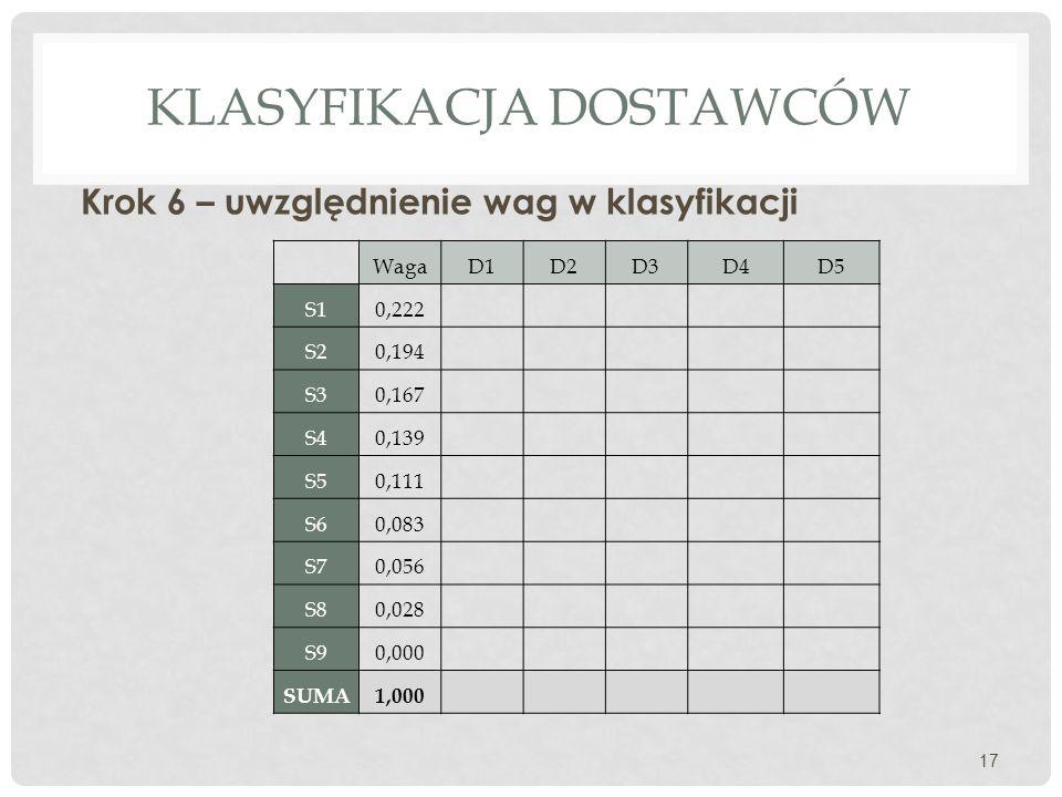 KLASYFIKACJA DOSTAWCÓW Krok 6 – uwzględnienie wag w klasyfikacji 17 WagaD1D2D3D4D5 S10,222 S20,194 S30,167 S40,139 S50,111 S60,083 S70,056 S80,028 S90