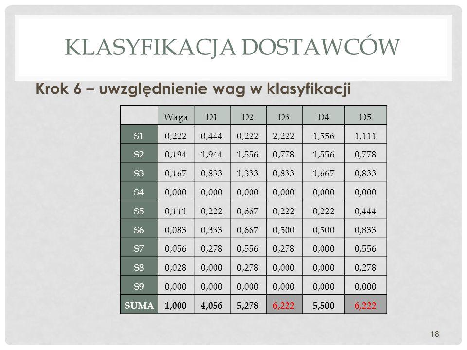 KLASYFIKACJA DOSTAWCÓW Krok 6 – uwzględnienie wag w klasyfikacji 18 WagaD1D2D3D4D5 S10,2220,4440,2222,2221,5561,111 S20,1941,9441,5560,7781,5560,778 S30,1670,8331,3330,8331,6670,833 S40,000 S50,1110,2220,6670,222 0,444 S60,0830,3330,6670,500 0,833 S70,0560,2780,5560,2780,0000,556 S80,0280,0000,2780,000 0,278 S90,000 SUMA1,0004,0565,2786,2225,5006,222