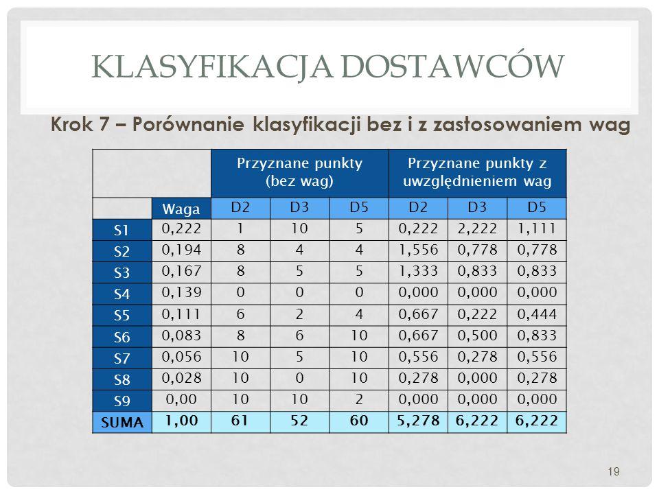 KLASYFIKACJA DOSTAWCÓW Krok 7 – Porównanie klasyfikacji bez i z zastosowaniem wag 19 Przyznane punkty (bez wag) Przyznane punkty z uwzględnieniem wag Waga D2D3D5D2D3D5 S1 0,22211050,2222,2221,111 S2 0,1948441,5560,778 S3 0,1678551,3330,833 S4 0,1390000,000 S5 0,1116240,6670,2220,444 S6 0,08386100,6670,5000,833 S7 0,056105 0,5560,2780,556 S8 0,028100 0,2780,0000,278 S9 0,0010 20,000 SUMA 1,006152605,2786,222