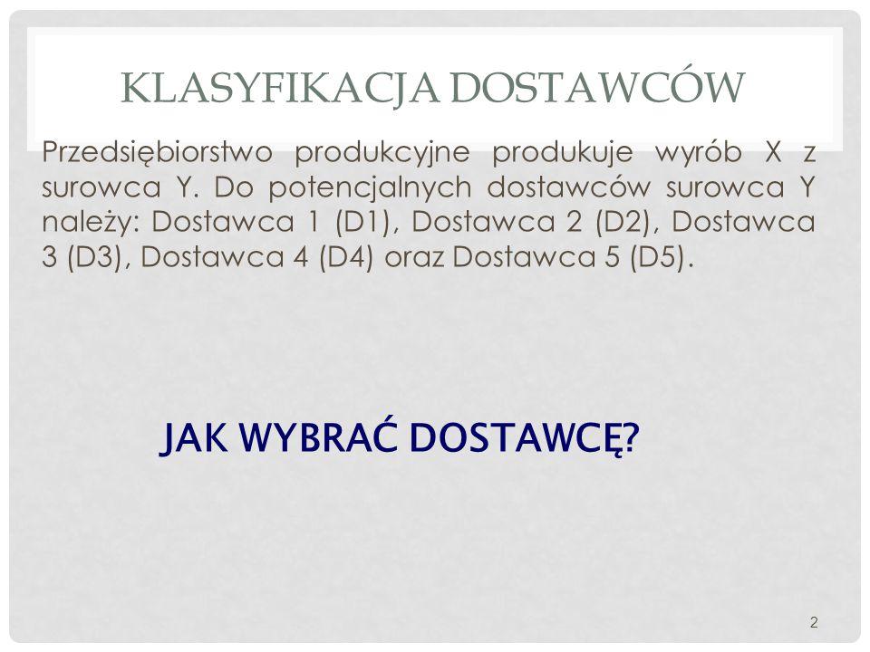 Przedsiębiorstwo produkcyjne produkuje wyrób X z surowca Y. Do potencjalnych dostawców surowca Y należy: Dostawca 1 (D1), Dostawca 2 (D2), Dostawca 3