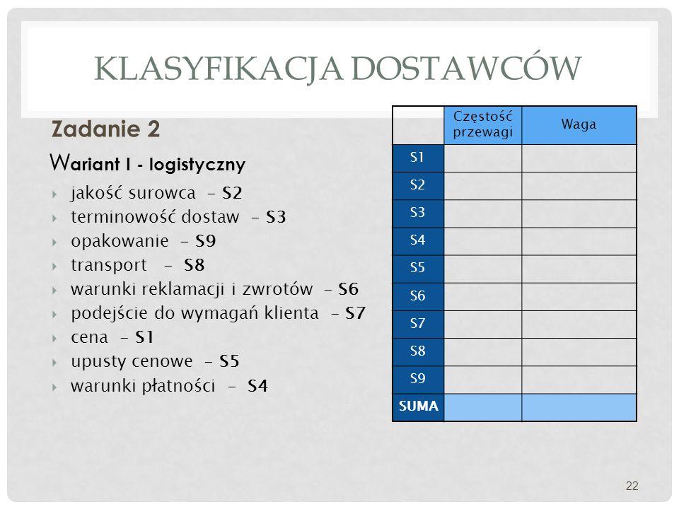 KLASYFIKACJA DOSTAWCÓW Zadanie 2 22 W ariant I - logistyczny  jakość surowca - S2  terminowość dostaw - S3  opakowanie - S9  transport - S8  warunki reklamacji i zwrotów - S6  podejście do wymagań klienta - S7  cena - S1  upusty cenowe - S5  warunki płatności - S4 Częstość przewagi Waga S1 S2 S3 S4 S5 S6 S7 S8 S9 SUMA