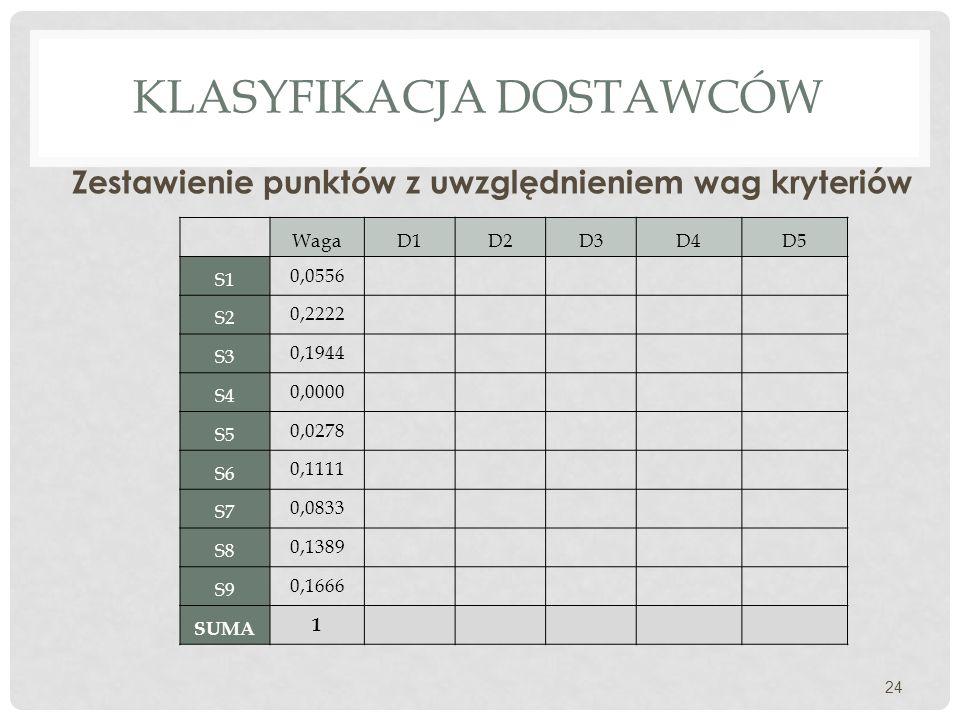 KLASYFIKACJA DOSTAWCÓW Zestawienie punktów z uwzględnieniem wag kryteriów 24 WagaD1D2D3D4D5 S1 0,0556 S2 0,2222 S3 0,1944 S4 0,0000 S5 0,0278 S6 0,1111 S7 0,0833 S8 0,1389 S9 0,1666 SUMA 1