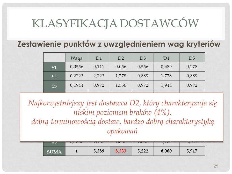 KLASYFIKACJA DOSTAWCÓW Zestawienie punktów z uwzględnieniem wag kryteriów 25 WagaD1D2D3D4D5 S1 0,05560,1110,0560,5560,3890,278 S2 0,22222,2221,7780,88