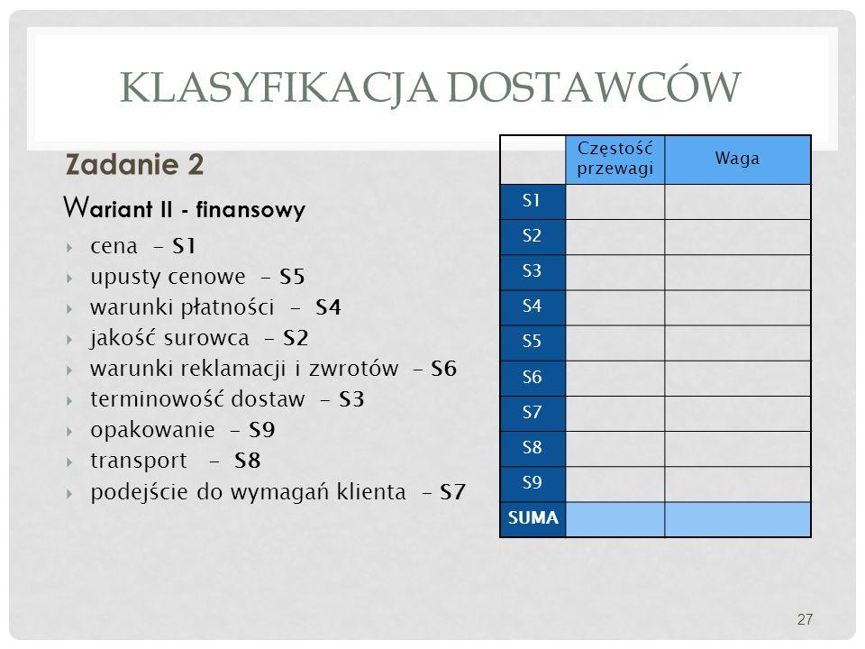 KLASYFIKACJA DOSTAWCÓW Zadanie 2 27 W ariant II - finansowy  cena - S1  upusty cenowe - S5  warunki płatności - S4  jakość surowca - S2  warunki reklamacji i zwrotów - S6  terminowość dostaw - S3  opakowanie - S9  transport - S8  podejście do wymagań klienta - S7 Częstość przewagi Waga S1 S2 S3 S4 S5 S6 S7 S8 S9 SUMA