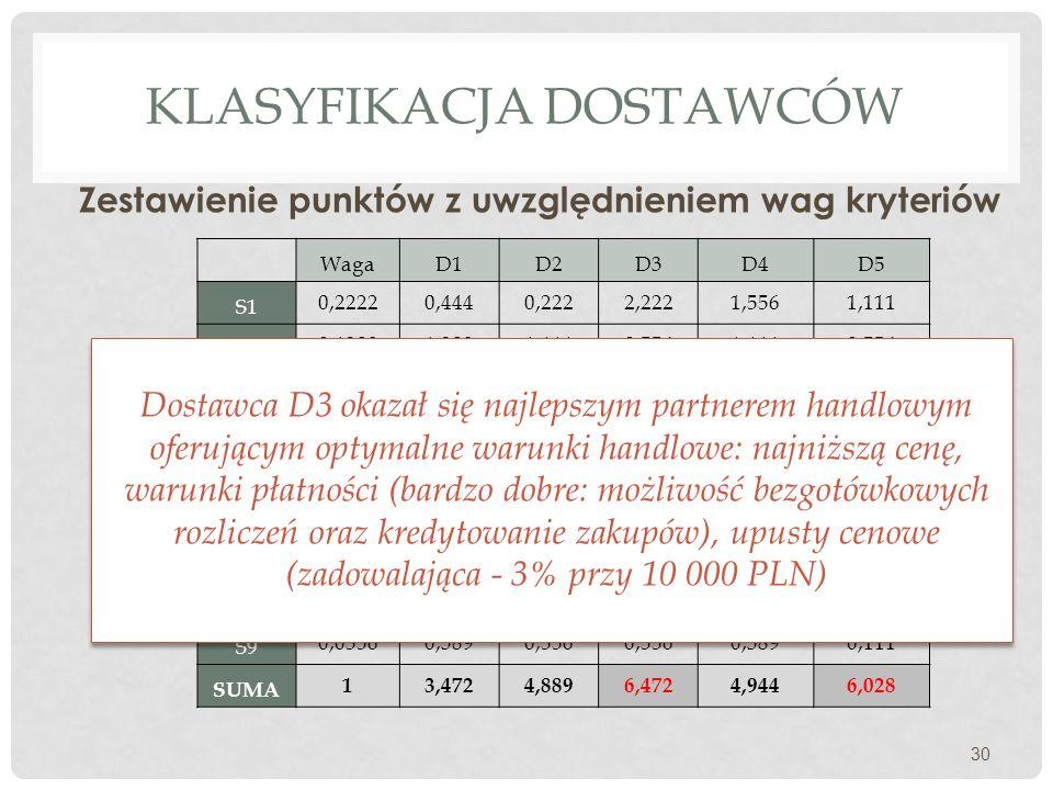 KLASYFIKACJA DOSTAWCÓW Zestawienie punktów z uwzględnieniem wag kryteriów 30 WagaD1D2D3D4D5 S1 0,22220,4440,2222,2221,5561,111 S2 0,13891,3891,1110,55