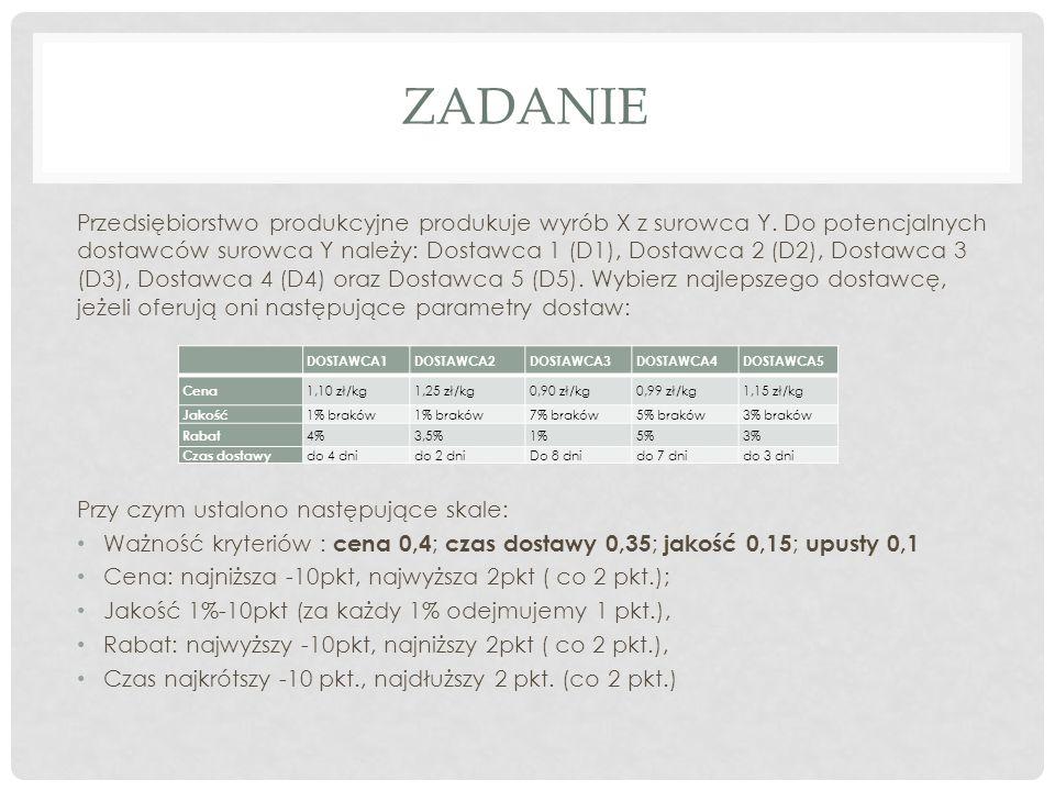 ZADANIE Przedsiębiorstwo produkcyjne produkuje wyrób X z surowca Y. Do potencjalnych dostawców surowca Y należy: Dostawca 1 (D1), Dostawca 2 (D2), Dos