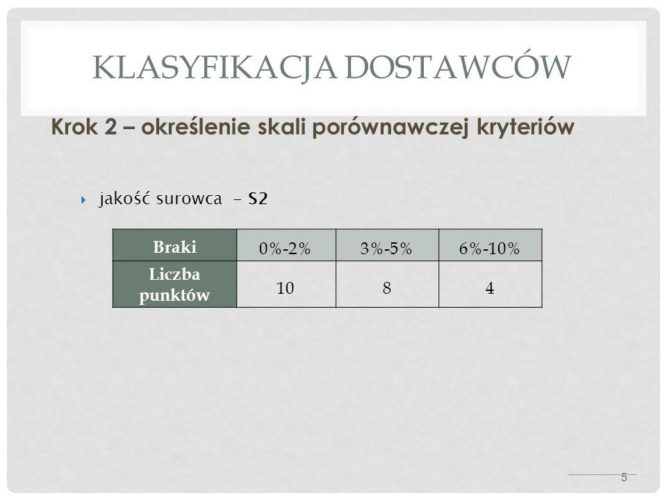 KLASYFIKACJA DOSTAWCÓW Krok 2 – określenie skali porównawczej kryteriów 5  jakość surowca - S2 Braki 0%-2%3%-5%6%-10% Liczba punktów 1084