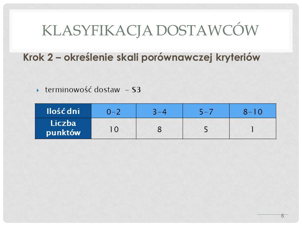 KLASYFIKACJA DOSTAWCÓW Krok 2 – określenie skali porównawczej kryteriów 6  terminowość dostaw - S3 Ilość dni 0-23-45-78-10 Liczba punktów 10851