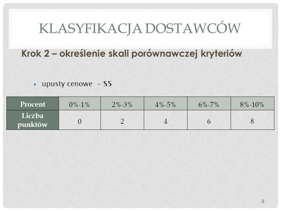 KLASYFIKACJA DOSTAWCÓW Krok 2 – określenie skali porównawczej kryteriów 8  upusty cenowe - S5 Procent 0%-1%2%-3%4%-5%6%-7%8%-10% Liczba punktów 0 246