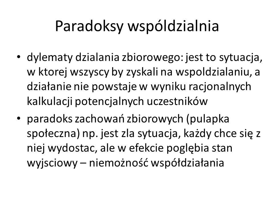 Paradoksy wspóldzialnia dylematy dzialania zbiorowego: jest to sytuacja, w ktorej wszyscy by zyskali na wspoldzialaniu, a działanie nie powstaje w wyn