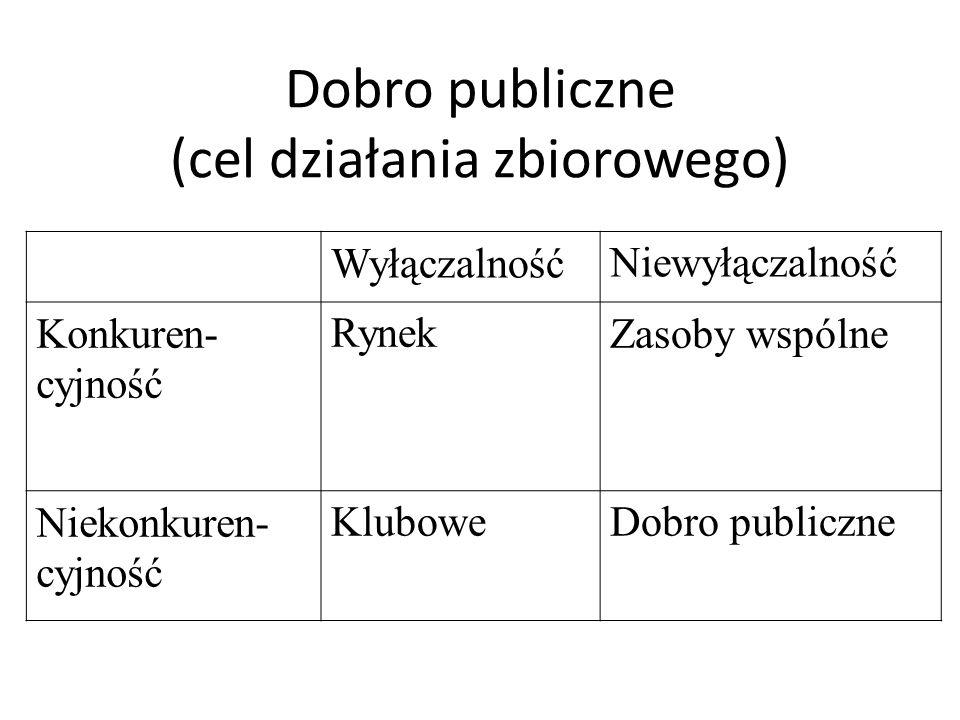 Dobro publiczne (cel działania zbiorowego) WyłączalnośćNiewyłączalność Konkuren- cyjność RynekZasoby wspólne Niekonkuren- cyjność KluboweDobro publicz