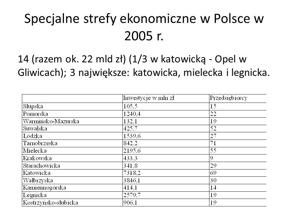 Specjalne strefy ekonomiczne w Polsce w 2005 r. 14 (razem ok. 22 mld zł) (1/3 w katowicką - Opel w Gliwicach); 3 największe: katowicka, mielecka i leg