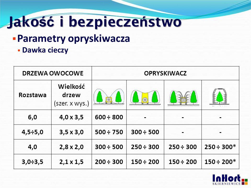 Jako ść i bezpiecze ń stwo  Parametry opryskiwacza Dawka cieczy DRZEWA OWOCOWEOPRYSKIWACZ Rozstawa Wielkość drzew (szer. x wys.) 6,04,0 x 3,5600 ÷ 80